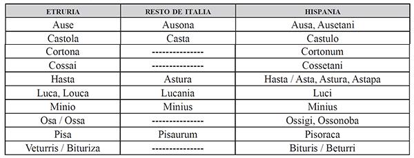 iberian-etruscan-indo-european