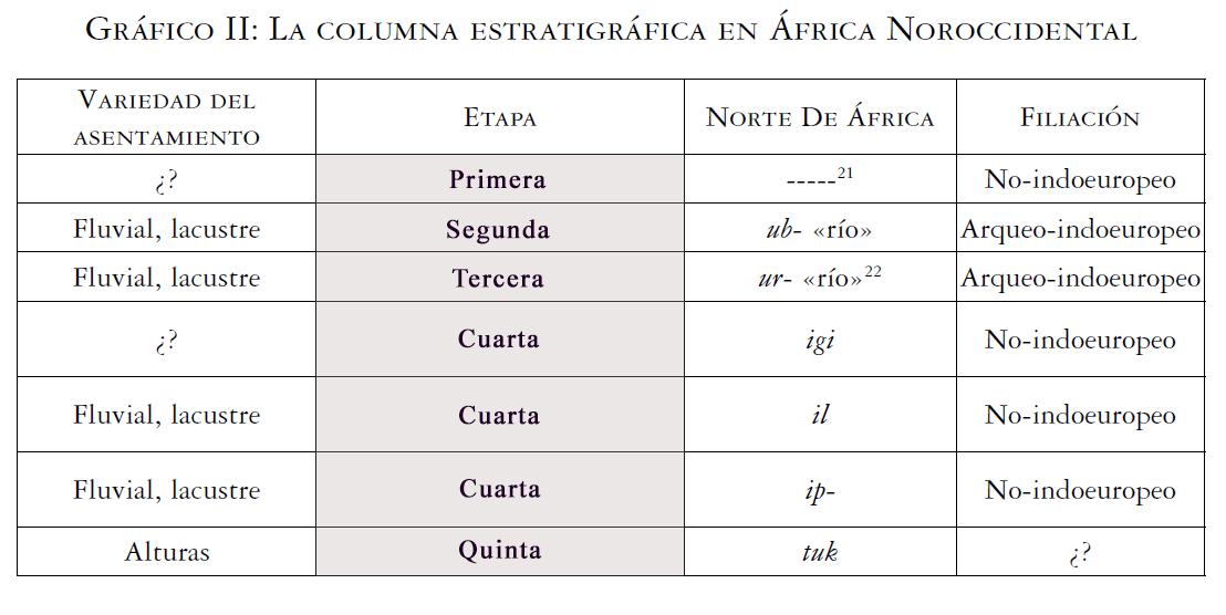 linguistica-cronologia-africa